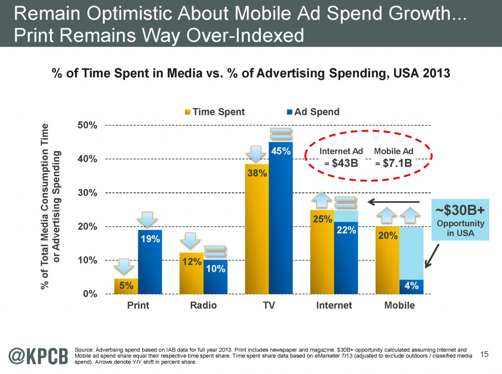 Growth potential of mobile advertising